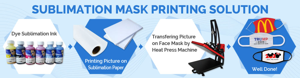 Sublimation Mask Printing Solution, Save $50 for EVERY $1000!