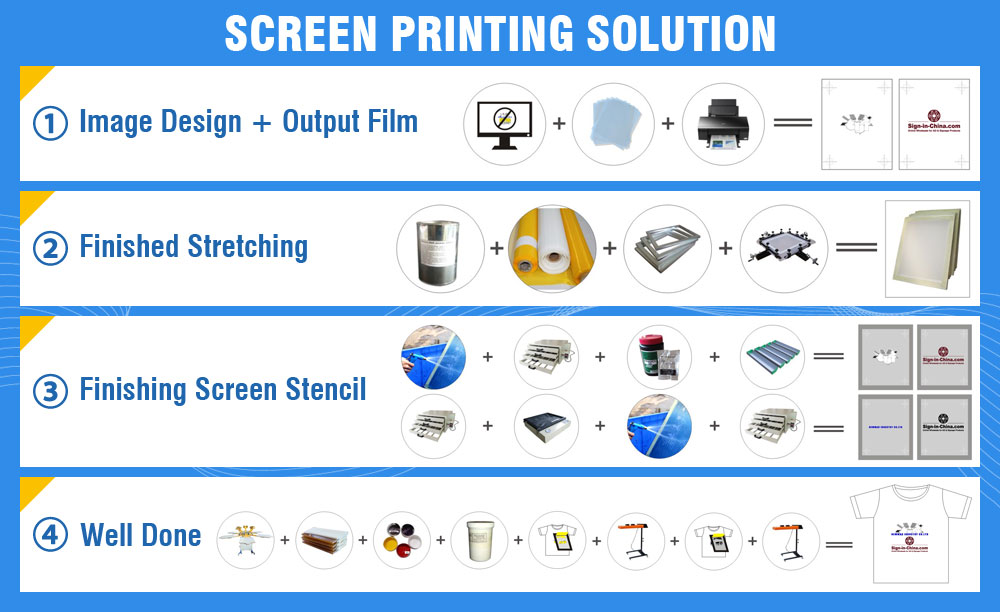 Solution for Screen Prints, Sale Now